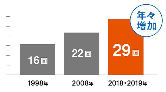 年別台風の発生件数